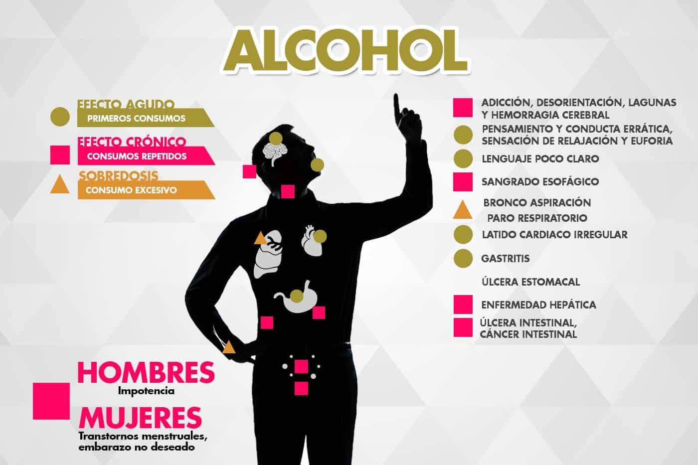 La codificación fácil del alcohol