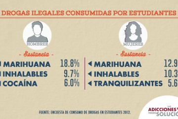 info drogas ilegales