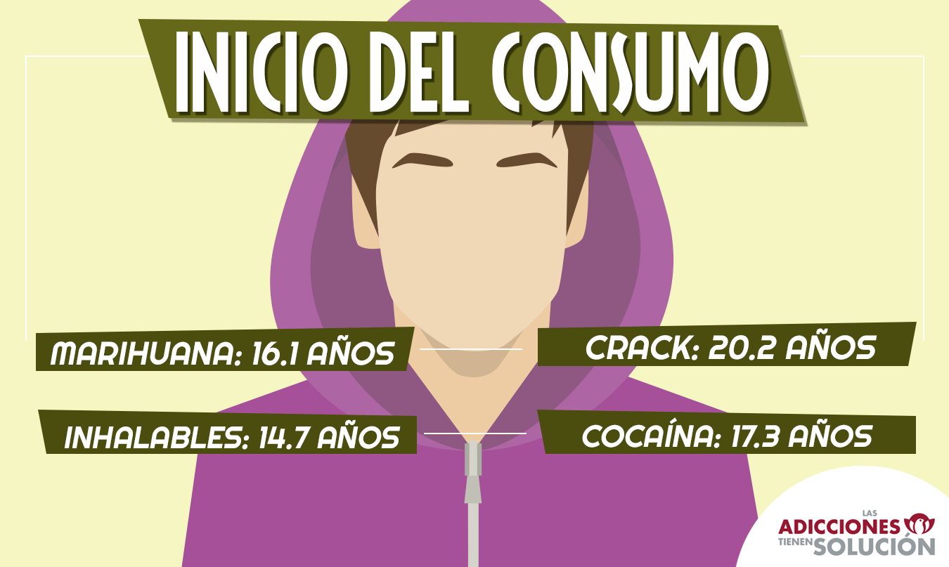 Info consumo